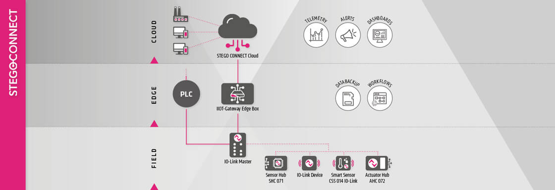 Infographic explaining how cloud computing, edge computing, and field devices work together.
